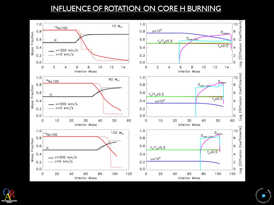 INFLUENCE OF ROTATION ON CORE H BURNING