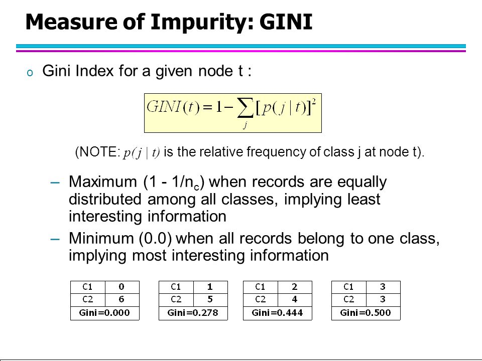 Tan,Steinbach, Kumar Introduction to Classification (with major additions/modifications by Ch. Eick) 10/1/2012 Measure of Impurity: GINI o Gini Index