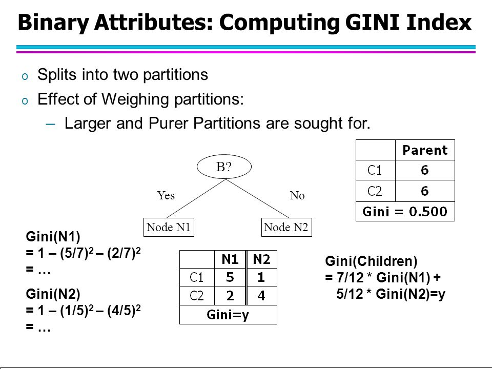 Tan,Steinbach, Kumar Introduction to Classification (with major additions/modifications by Ch. Eick) 10/1/2012 Binary Attributes: Computing GINI Index