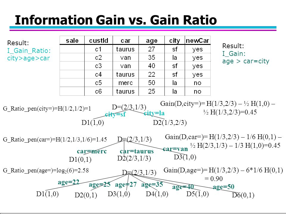 Tan,Steinbach, Kumar Introduction to Classification (with major additions/modifications by Ch. Eick) 10/1/2012 Information Gain vs. Gain Ratio D=(2/3,