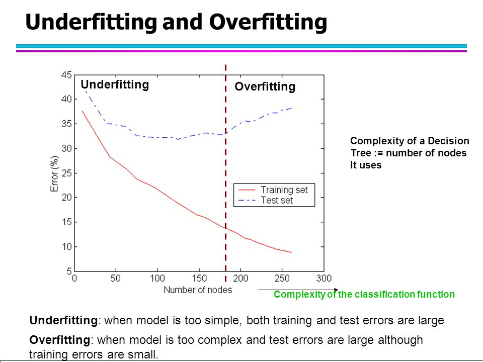 Tan,Steinbach, Kumar Introduction to Classification (with major additions/modifications by Ch. Eick) 10/1/2012 Underfitting and Overfitting Overfittin