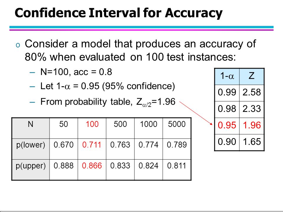 Tan,Steinbach, Kumar Introduction to Classification (with major additions/modifications by Ch. Eick) 10/1/2012 Confidence Interval for Accuracy o Cons