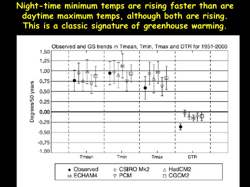 Night-time minimum temps are rising faster than are daytime maximum temps, although both are rising.