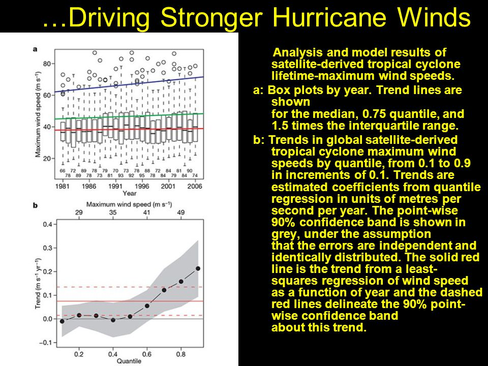 …Driving Stronger Hurricane Winds | Analysis and model results of satellite-derived tropical cyclone lifetime-maximum wind speeds.
