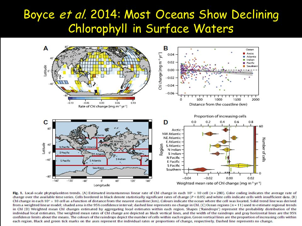 Boyce et al. 2014: Most Oceans Show Declining Chlorophyll in Surface Waters