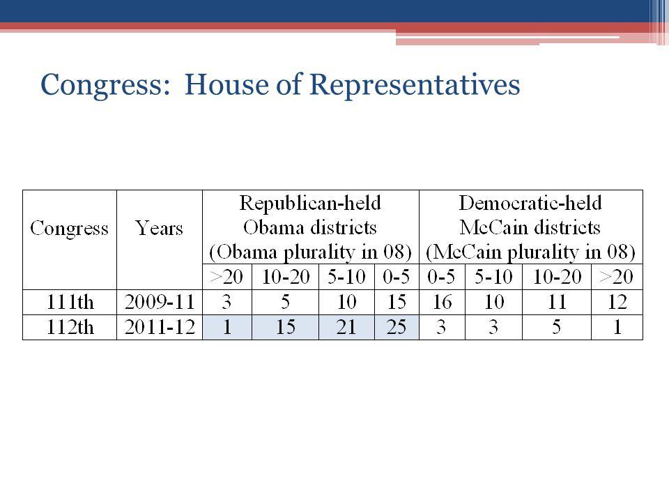 Congress: House of Representatives