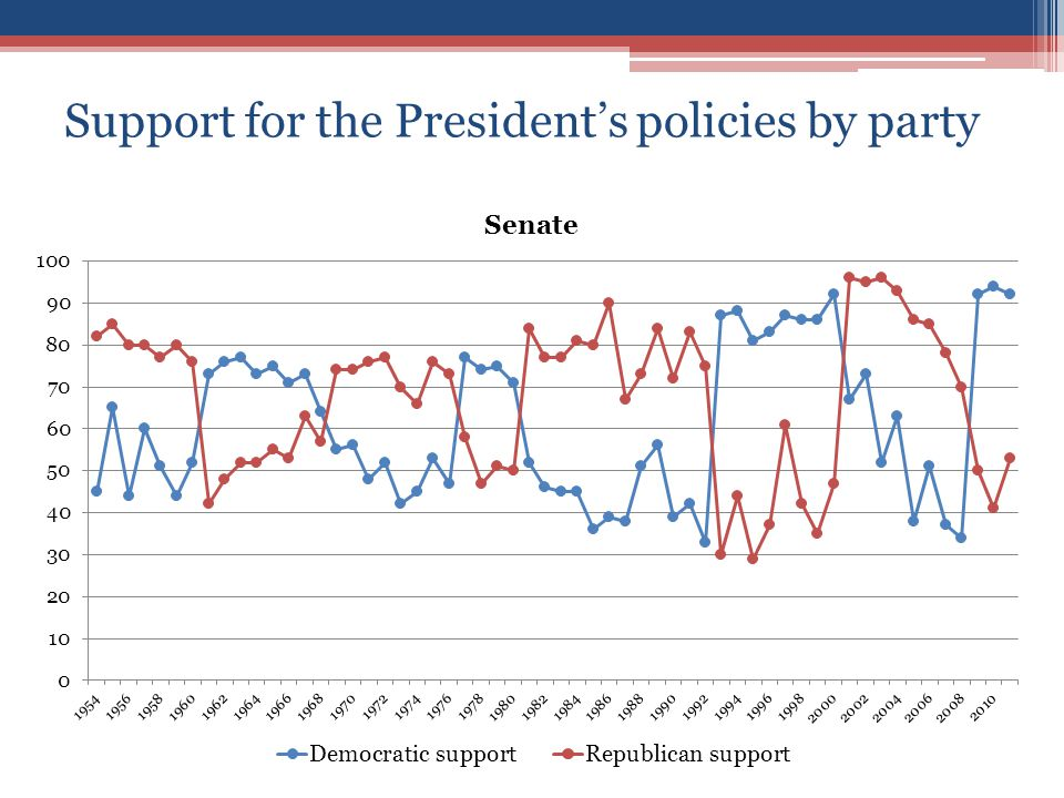 Support for the President's policies by party