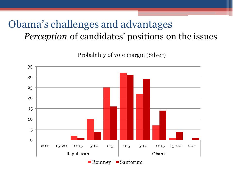 Obama's challenges and advantages Perception of candidates' positions on the issues Probability of vote margin (Silver)