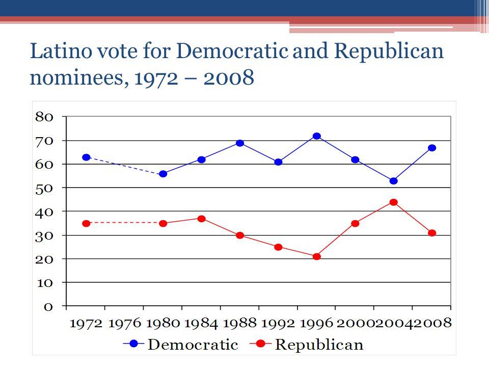 Latino vote for Democratic and Republican nominees, 1972 – 2008