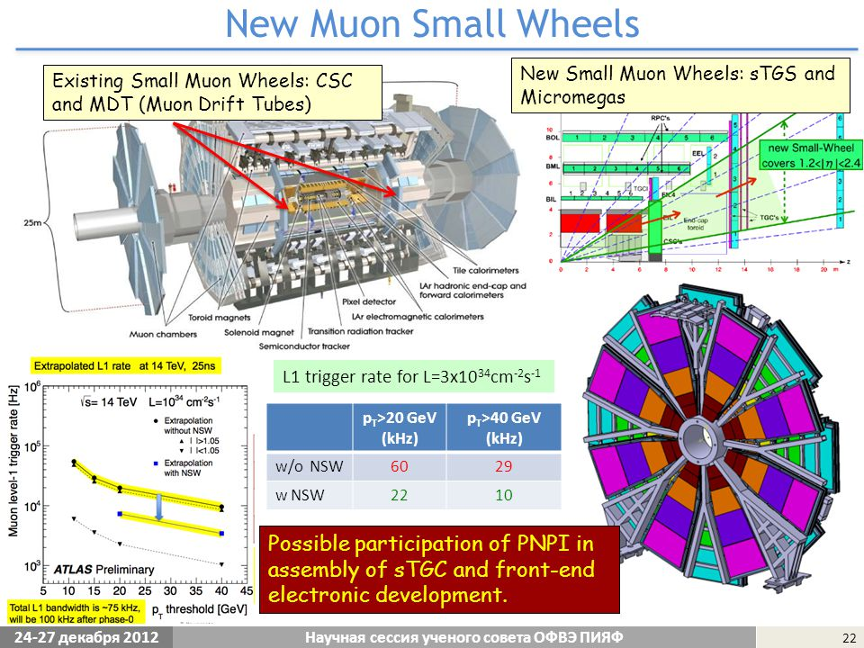 24-27 декабря 2012 22 New Muon Small Wheels Научная сессия ученого совета ОФВЭ ПИЯФ Existing Small Muon Wheels: CSC and MDT (Muon Drift Tubes) L1 trigger rate for L=3x10 34 cm -2 s -1 p T >20 GeV (kHz) p T >40 GeV (kHz) w/o NSW6029 w NSW2210 New Small Muon Wheels: sTGS and Micromegas Possible participation of PNPI in assembly of sTGC and front-end electronic development.