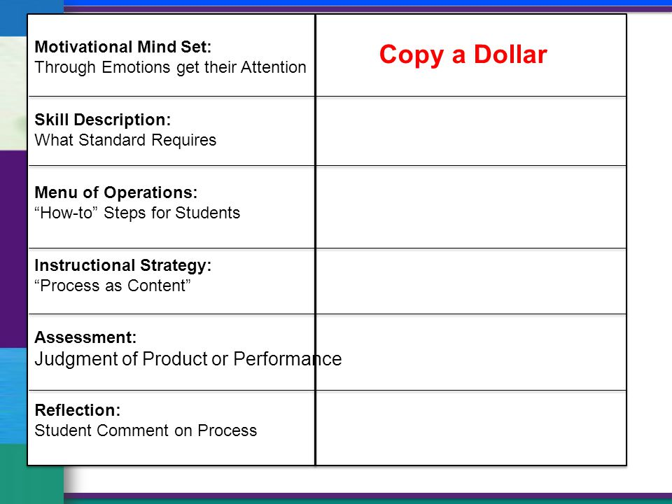 Motivational Mind Set: Through Emotions get their Attention Skill Description: What Standard Requires Menu of Operations: How-to Steps for Students Instructional Strategy: Process as Content Assessment: Judgment of Product or Performance Reflection: Student Comment on Process Copy a Dollar