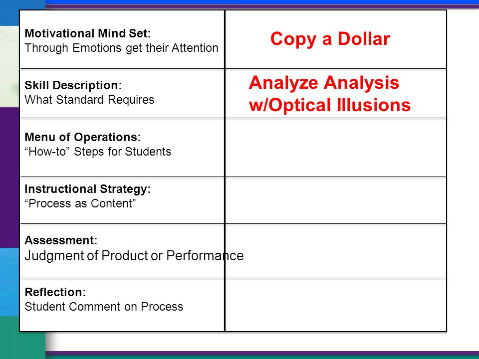 Motivational Mind Set: Through Emotions get their Attention Skill Description: What Standard Requires Menu of Operations: How-to Steps for Students Instructional Strategy: Process as Content Assessment: Judgment of Product or Performance Reflection: Student Comment on Process Copy a Dollar Analyze Analysis w/Optical Illusions