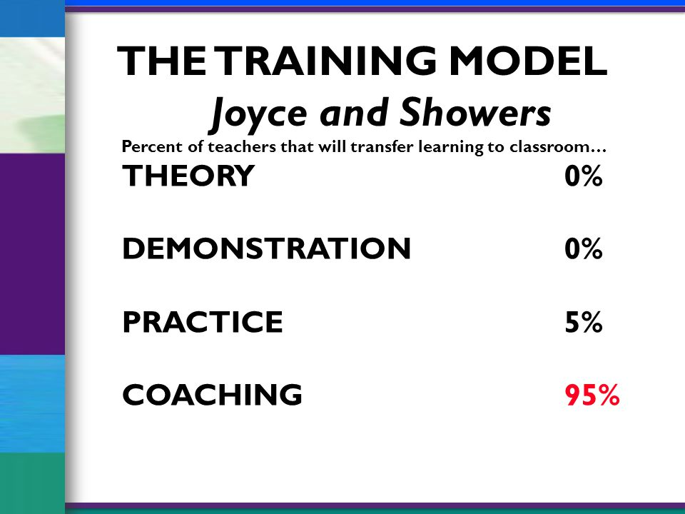 Percent of teachers that will transfer learning to classroom… THEORY 0% DEMONSTRATION 0% PRACTICE 5% COACHING 95% THE TRAINING MODEL Joyce and Showers