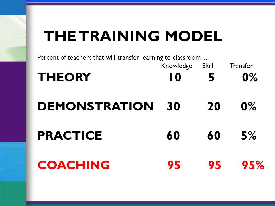 Percent of teachers that will transfer learning to classroom… KnowledgeSkillTransfer THEORY 10 5 0% DEMONSTRATION 30 20 0% PRACTICE 60 60 5% COACHING 95 95 95% THE TRAINING MODEL
