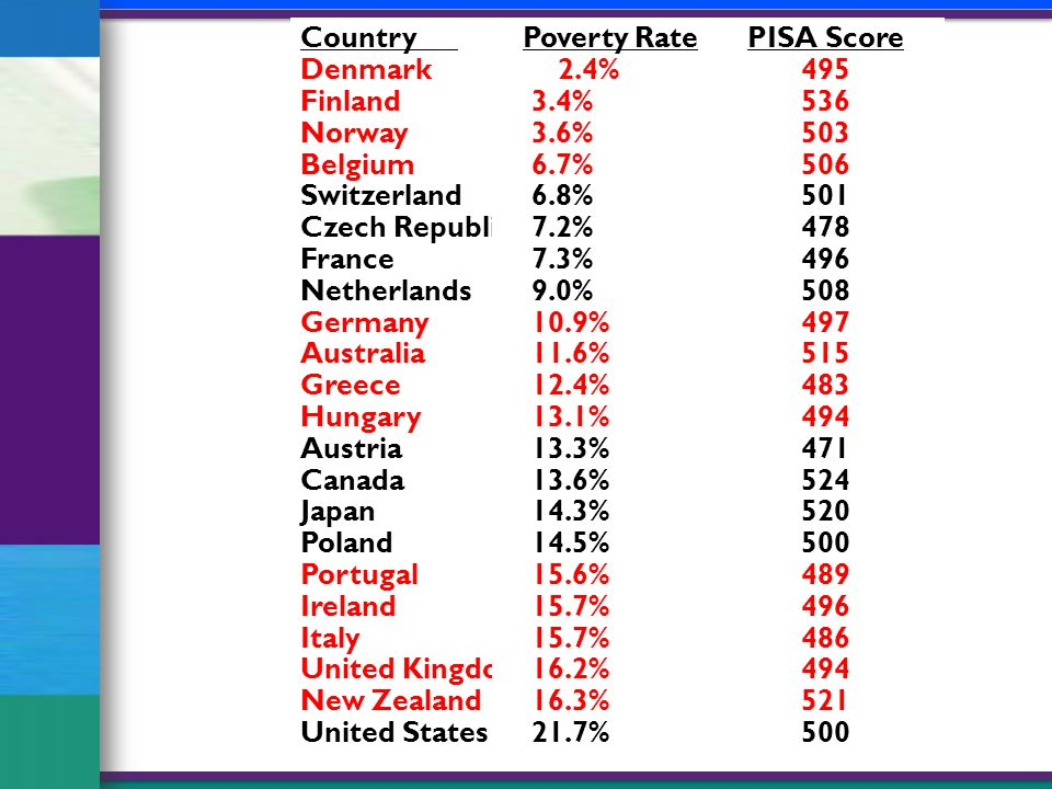 Country Denmark Finland Norway Belgium Switzerland Czech Republic France Netherlands Germany Australia Greece Hungary Austria Canada Japan Poland Portugal Ireland Italy United Kingdom New Zealand United States Poverty Rate 2.4% 3.4% 3.6% 6.7% 6.8% 7.2% 7.3% 9.0% 10.9% 11.6% 12.4% 13.1% 13.3% 13.6% 14.3% 14.5% 15.6% 15.7% 16.2% 16.3% 21.7% PISA Score 495 536 503 506 501 478 496 508 497 515 483 494 471 524 520 500 489 496 486 494 521 500