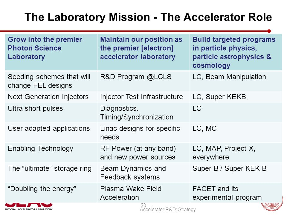 The Laboratory Mission - The Accelerator Role Grow into the premier Photon Science Laboratory Maintain our position as the premier [electron] accelera