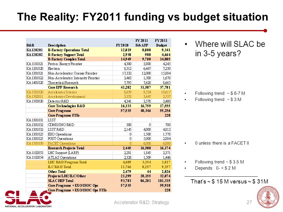 The Reality: FY2011 funding vs budget situation Where will SLAC be in 3-5 years? Following trend: ~ $ 6-7 M Following trend ~ $ 3 M 0 unless there is