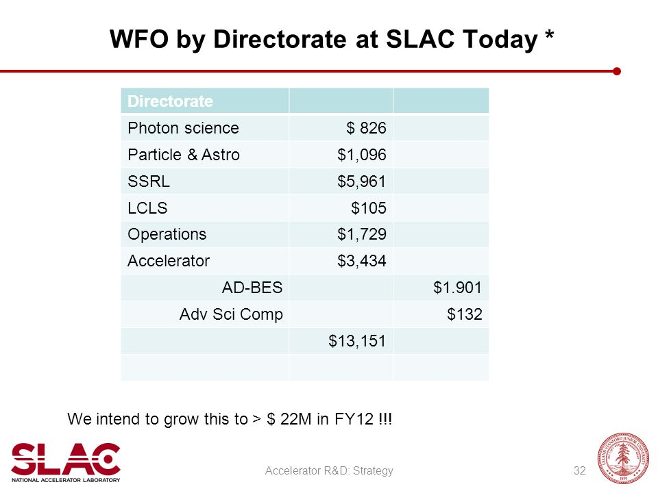 WFO by Directorate at SLAC Today * Directorate Photon science$ 826 Particle & Astro$1,096 SSRL$5,961 LCLS$105 Operations$1,729 Accelerator$3,434 AD-BE