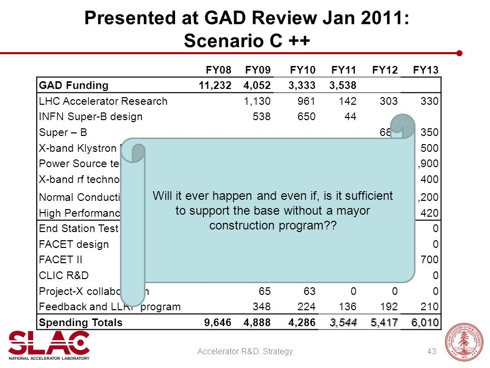 Presented at GAD Review Jan 2011: Scenario C ++ FY08FY09FY10FY11FY12FY13 GAD Funding11,2324,0523,3333,538 LHC Accelerator Research1,130961 142303330 I