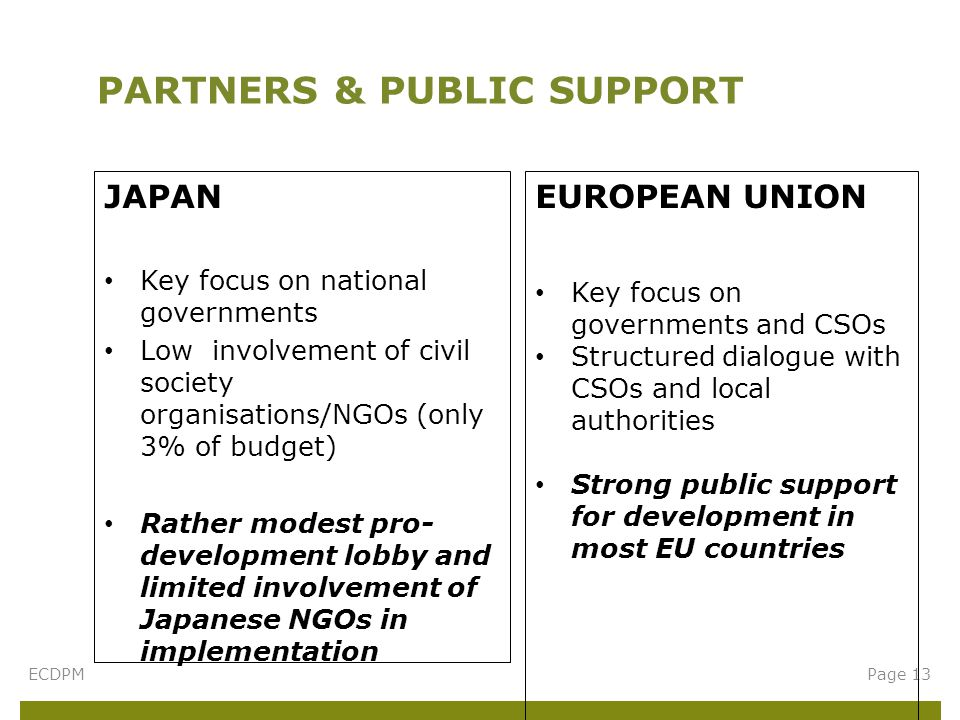 JAPAN Key focus on national governments Low involvement of civil society organisations/NGOs (only 3% of budget) Rather modest pro- development lobby and limited involvement of Japanese NGOs in implementation PARTNERS & PUBLIC SUPPORT Page 13ECDPM EUROPEAN UNION Key focus on governments and CSOs Structured dialogue with CSOs and local authorities Strong public support for development in most EU countries