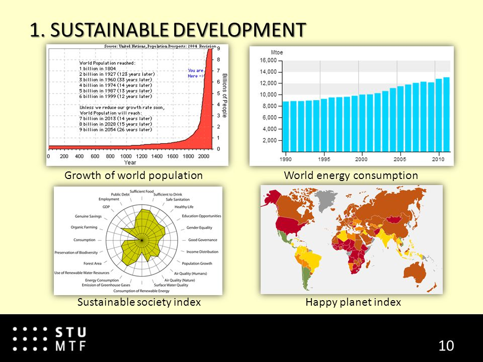 10 1. SUSTAINABLE DEVELOPMENT Growth of world population World energy consumption Sustainable society index Happy planet index