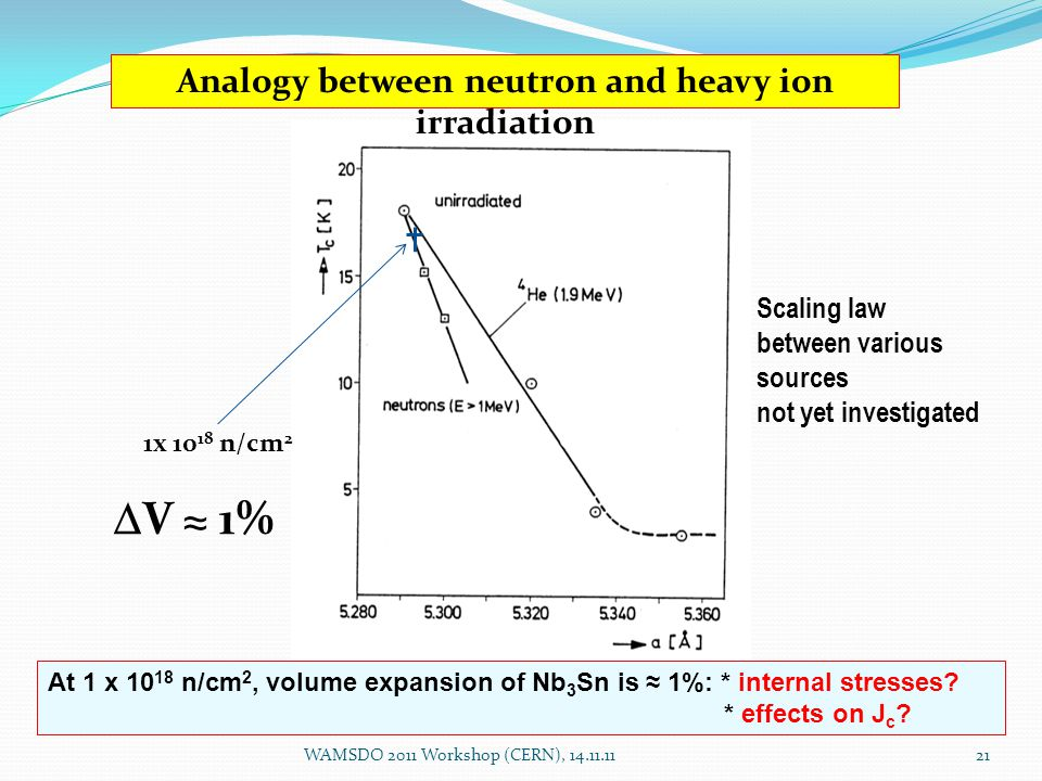 Analogy between neutron and heavy ion irradiation Scaling law between various sources not yet investigated WAMSDO 2011 Workshop (CERN), 14.11.1121 1x 10 18 n/cm 2  V ≈ 1% At 1 x 10 18 n/cm 2, volume expansion of Nb 3 Sn is ≈ 1%: * internal stresses.