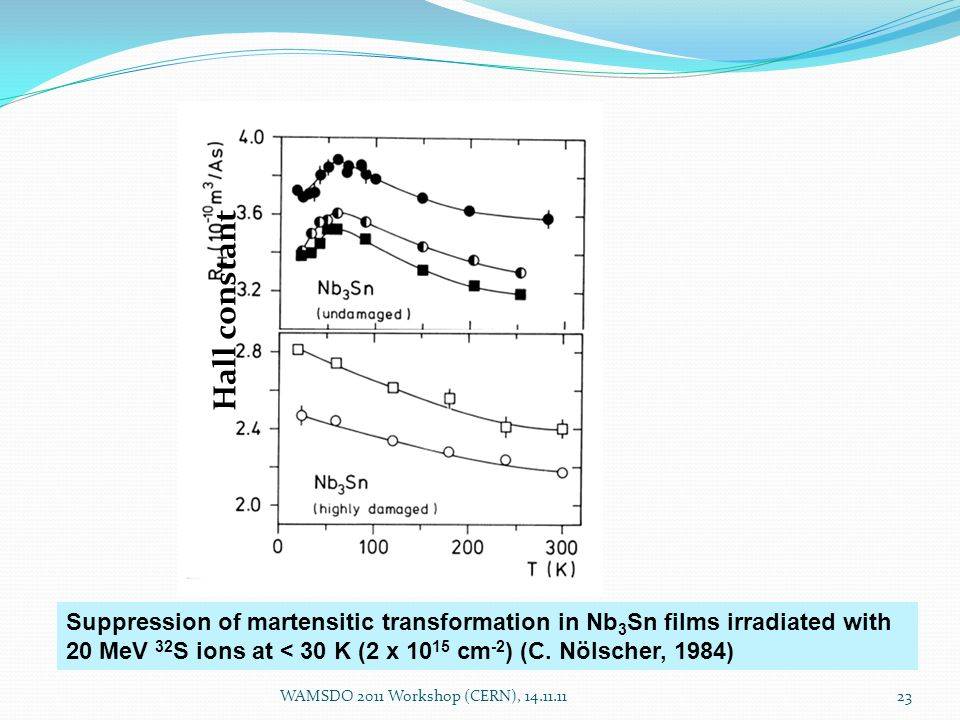 Suppression of martensitic transformation in Nb 3 Sn films irradiated with 20 MeV 32 S ions at < 30 K (2 x 10 15 cm -2 ) (C.