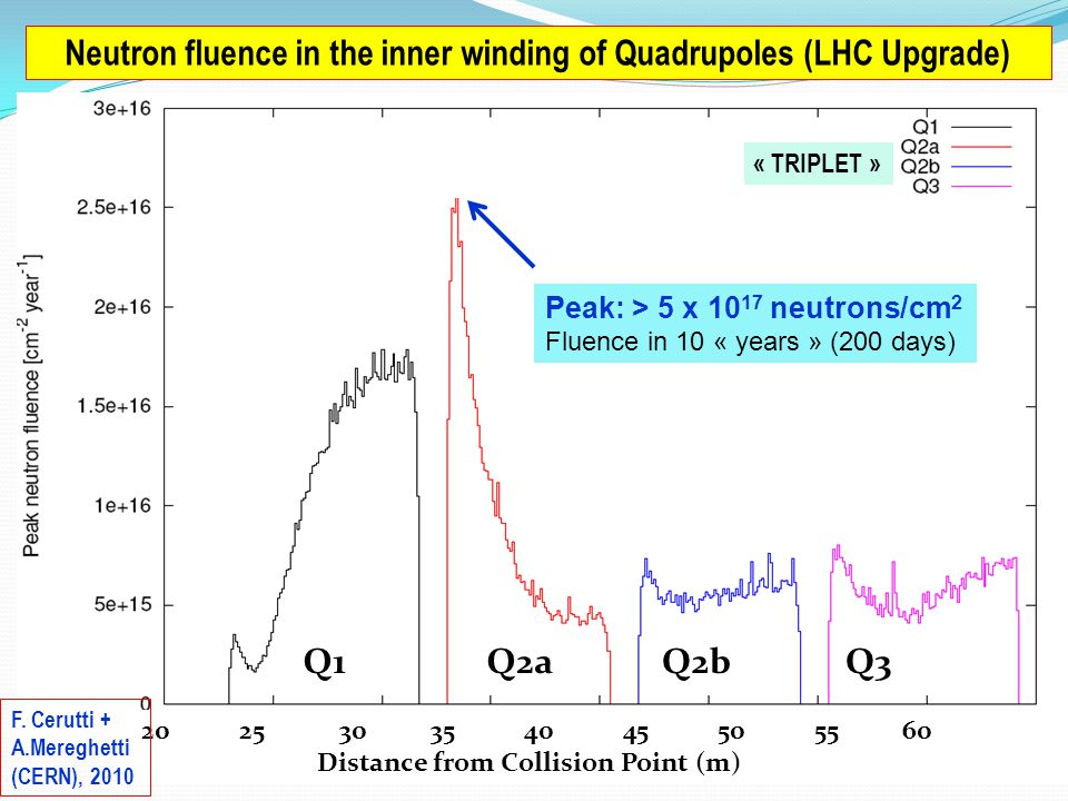 WAMSDO 2011 Workshop (CERN), 14.11.113 Neutron fluence in the inner winding of Quadrupoles (LHC Upgrade) « TRIPLET » Q1Q2aQ2bQ3 20 25 30 35 40 45 50 55 60 Distance from Collision Point (m) F.