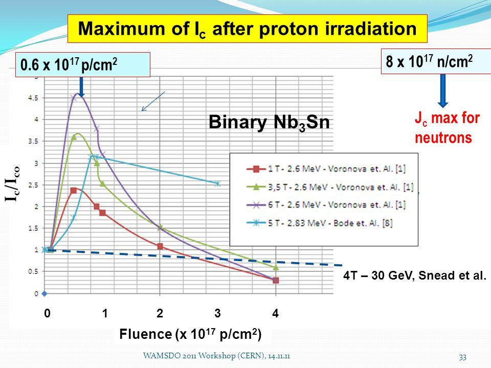 WAMSDO 2011 Workshop (CERN), 14.11.1133 Fluence (x 10 17 p/cm 2 ) 0.6 x 10 17 p/cm 2 I c /I co Maximum of I c after proton irradiation Binary Nb 3 Sn 0 1 2 3 4 J c max for neutrons 8 x 10 17 n/cm 2 4T – 30 GeV, Snead et al.