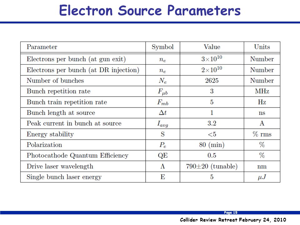 Page 15 Collider Review Retreat February 24, 2010 Electron Source Parameters