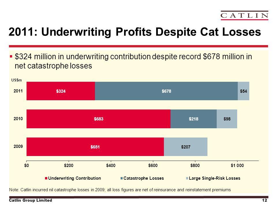 Catlin Group Limited12 2011: Underwriting Profits Despite Cat Losses  $324 million in underwriting contribution despite record $678 million in net catastrophe losses