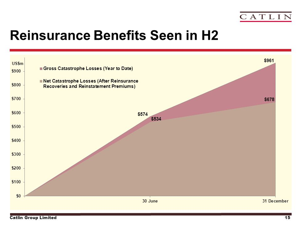 Catlin Group Limited15 Reinsurance Benefits Seen in H2
