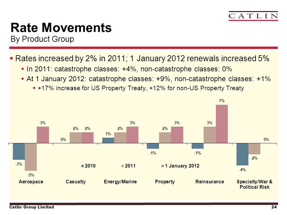 Catlin Group Limited24  Rates increased by 2% in 2011; 1 January 2012 renewals increased 5%  In 2011: catastrophe classes: +4%, non-catastrophe clas