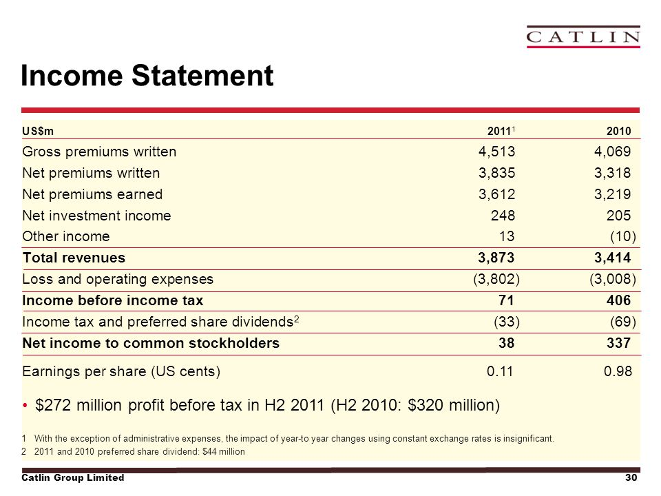 Catlin Group Limited30 US$m2011 1 2010 Income Statement Gross premiums written4,5134,069 Net premiums written3,8353,318 Net premiums earned3,6123,219