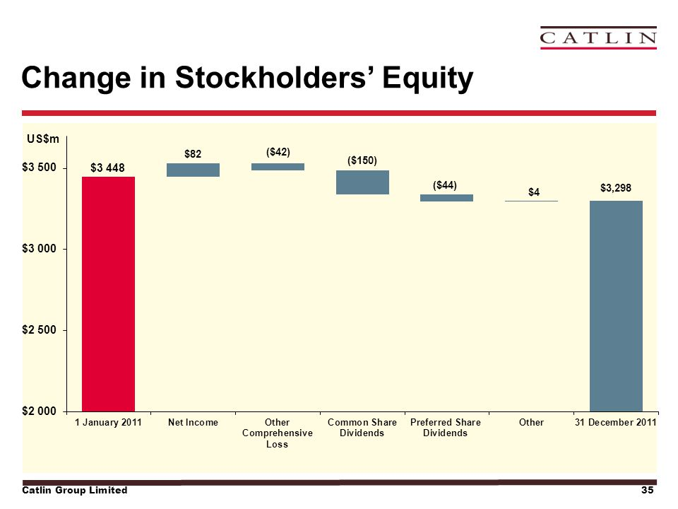Catlin Group Limited35 Change in Stockholders' Equity