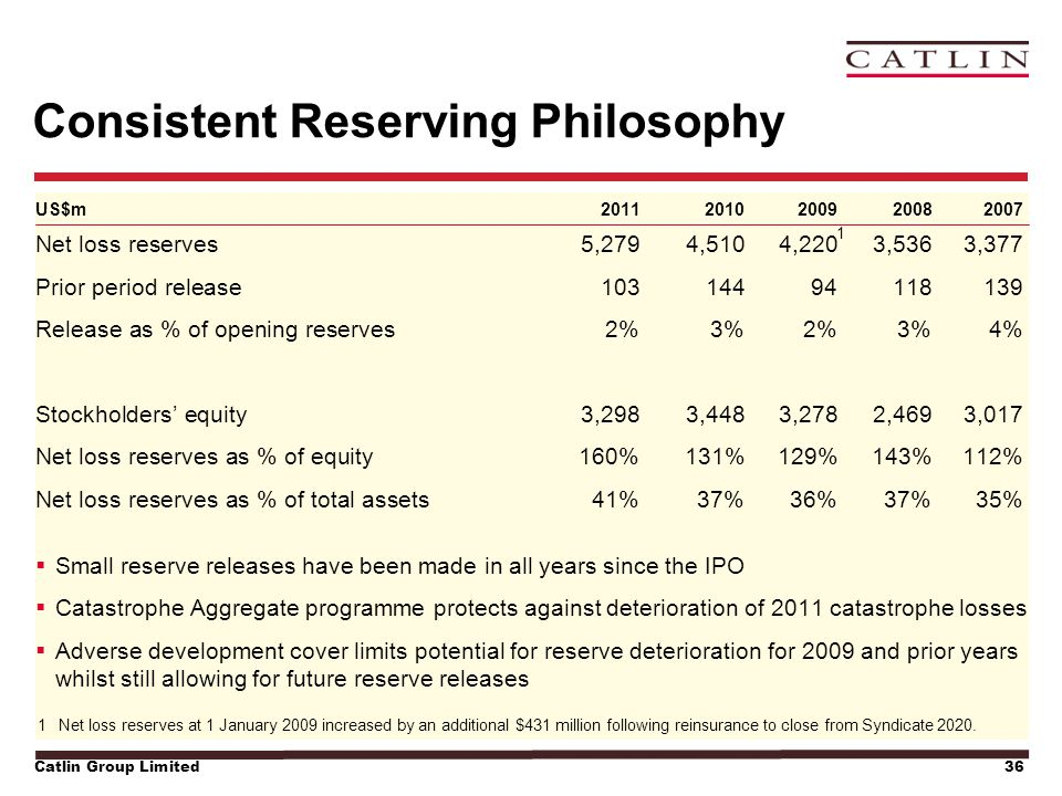 Catlin Group Limited36 Consistent Reserving Philosophy US$m2011 2010 200920082007 Net loss reserves 5,2794,5104,2203,5363,377 Prior period release1031