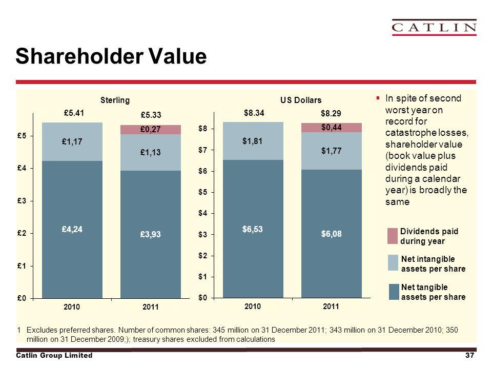 Catlin Group Limited37 Shareholder Value 1Excludes preferred shares.