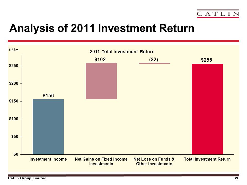 Catlin Group Limited39 Analysis of 2011 Investment Return