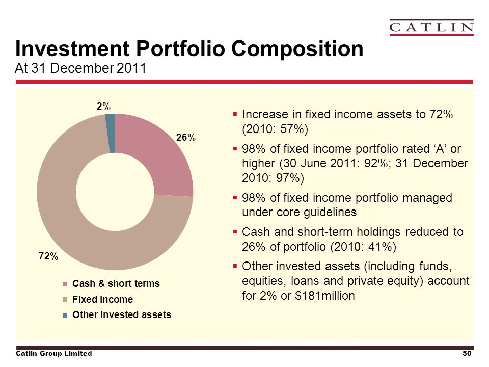 Catlin Group Limited50 Investment Portfolio Composition At 31 December 2011  Increase in fixed income assets to 72% (2010: 57%)  98% of fixed income