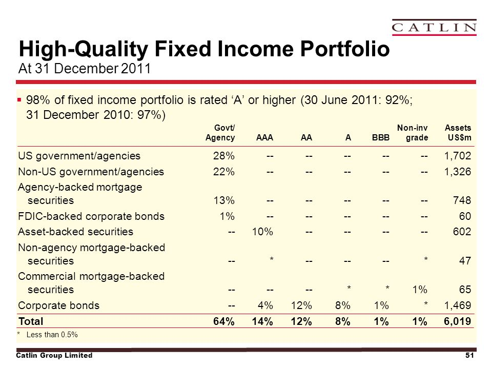 Catlin Group Limited51 High-Quality Fixed Income Portfolio At 31 December 2011  98% of fixed income portfolio is rated 'A' or higher (30 June 2011: 9
