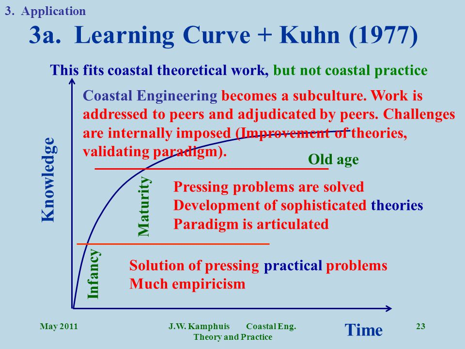 J.W. Kamphuis Coastal Eng. Theory and Practice 23 Time Knowledge Solution of pressing practical problems Much empiricism Pressing problems are solved