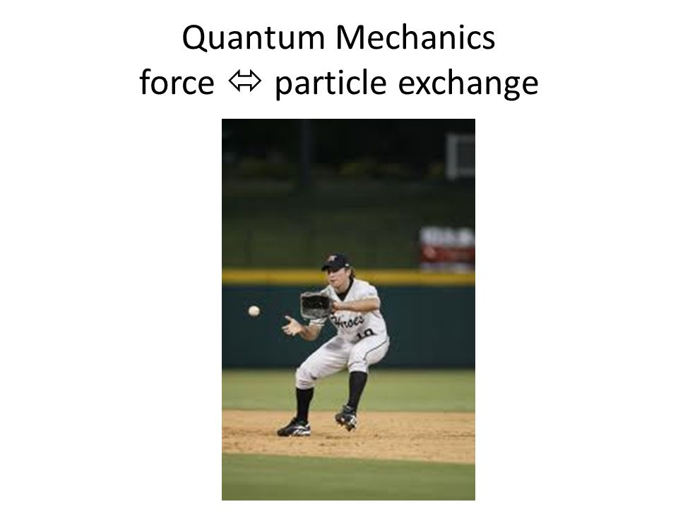 Quantum Mechanics force  particle exchange