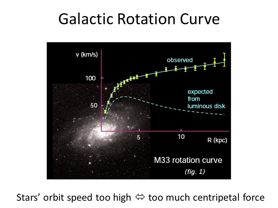 Galactic Rotation Curve Stars' orbit speed too high  too much centripetal force