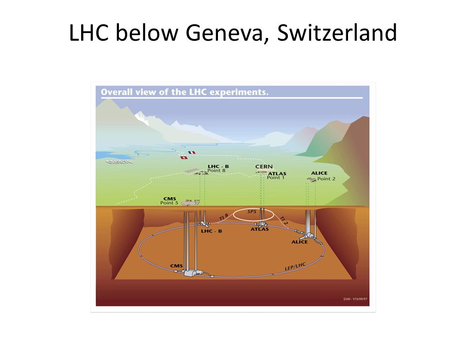 LHC below Geneva, Switzerland