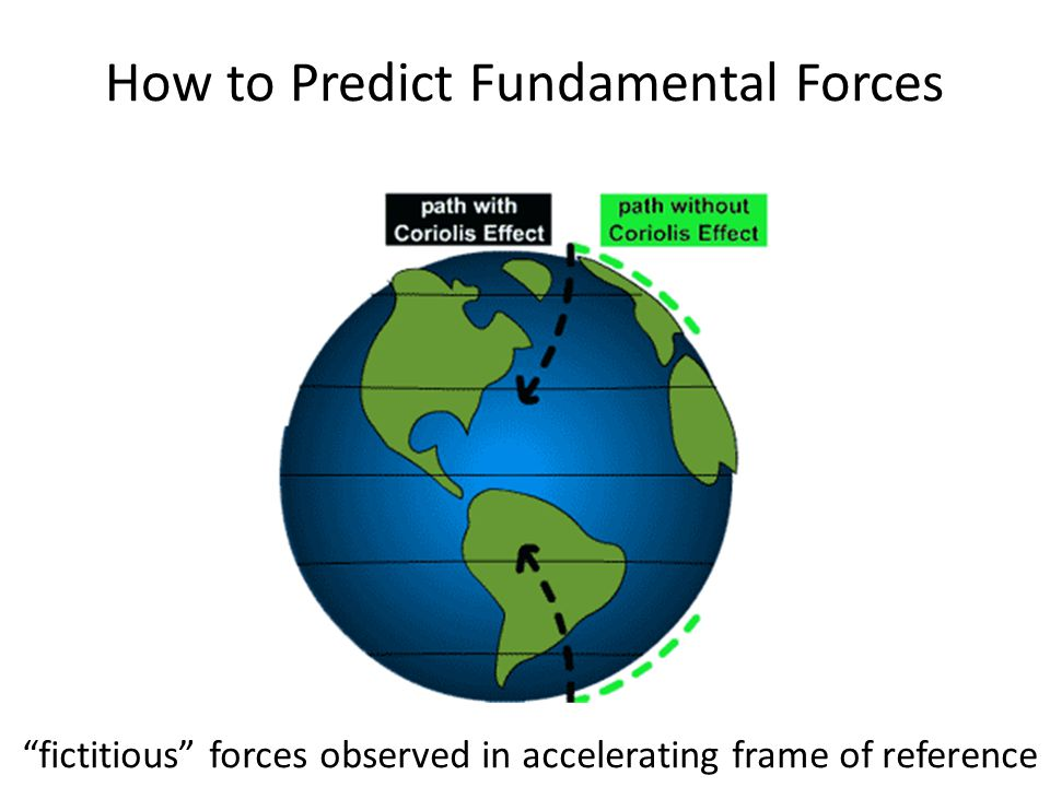 The problem with gravity F gravity ~ 10 -36 F EM Very likely, we are missing something important.