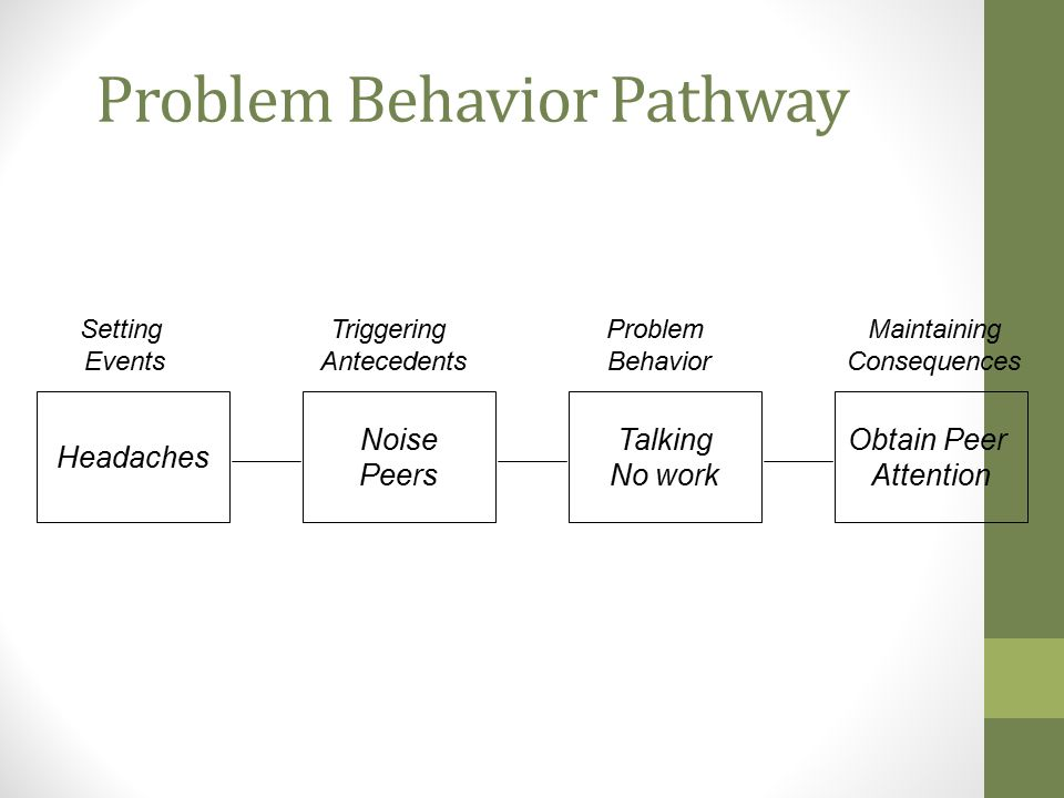 Problem Behavior Pathway Headaches Noise Peers Talking No work Obtain Peer Attention Setting Events Triggering Antecedents Maintaining Consequences Problem Behavior