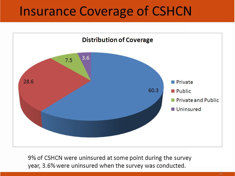 Insurance Coverage of CSHCN 9% of CSHCN were uninsured at some point during the survey year, 3.6% were uninsured when the survey was conducted.