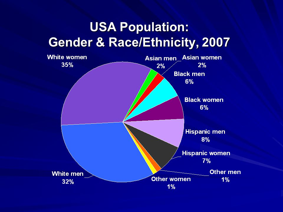 USA Population: Gender & Race/Ethnicity, 2007