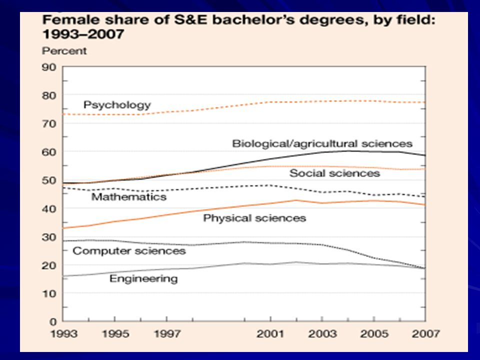 The Image of Computing: India The image of CS is of a lucrative and woman-friendly field.