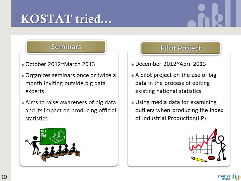 KOSTAT tried… October 2012~March 2013 Organizes seminars once or twice a month inviting outside big data experts Aims to raise awareness of big data and its impact on producing official statistics December 2012~April 2013 A pilot project on the use of big data in the process of editing existing national statistics Using media data for examining outliers when producing the Index of Industrial Production(IIP) 10